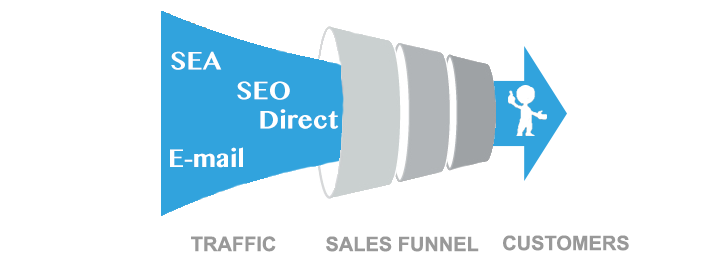 ConversionFunnel